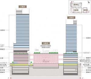 日本橋高島屋周辺再開発