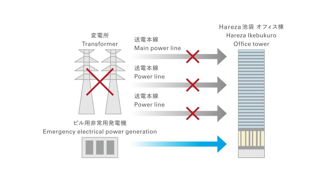 非常用発電概念図