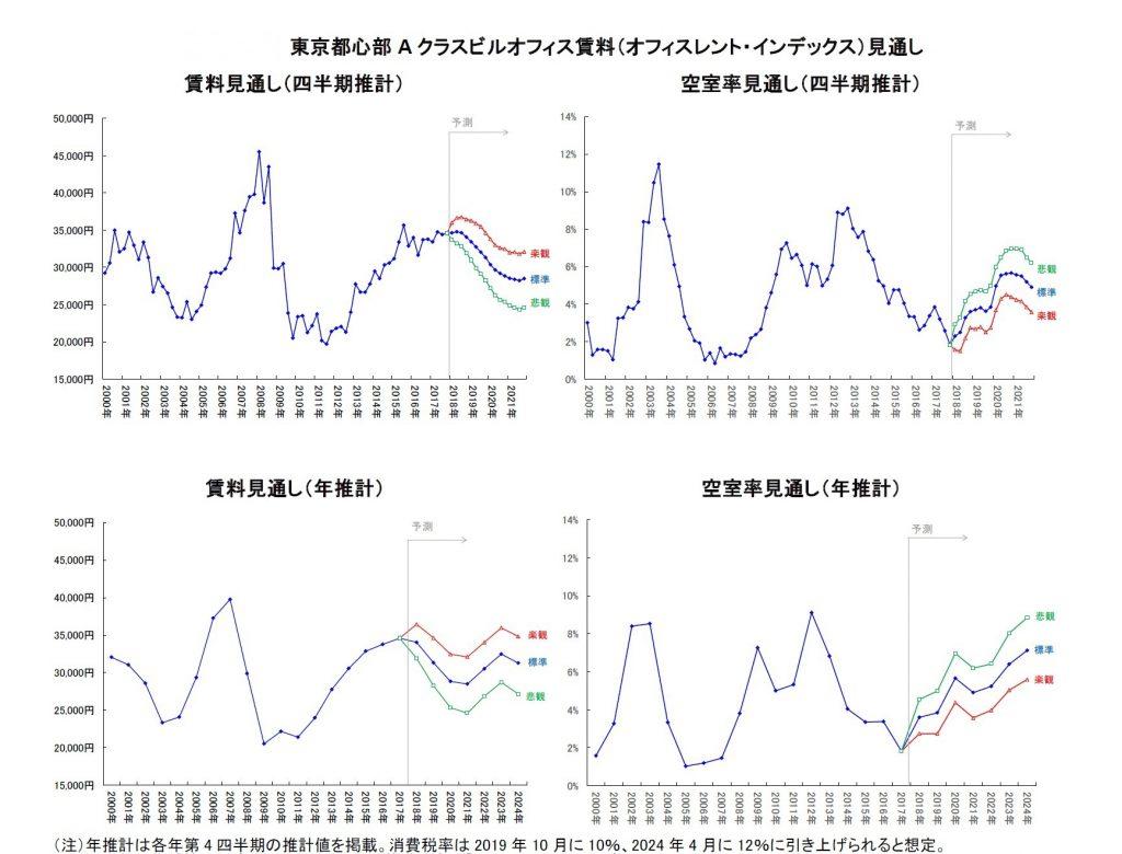 東京都心部オフィスビル賃料推移予測グラフ
